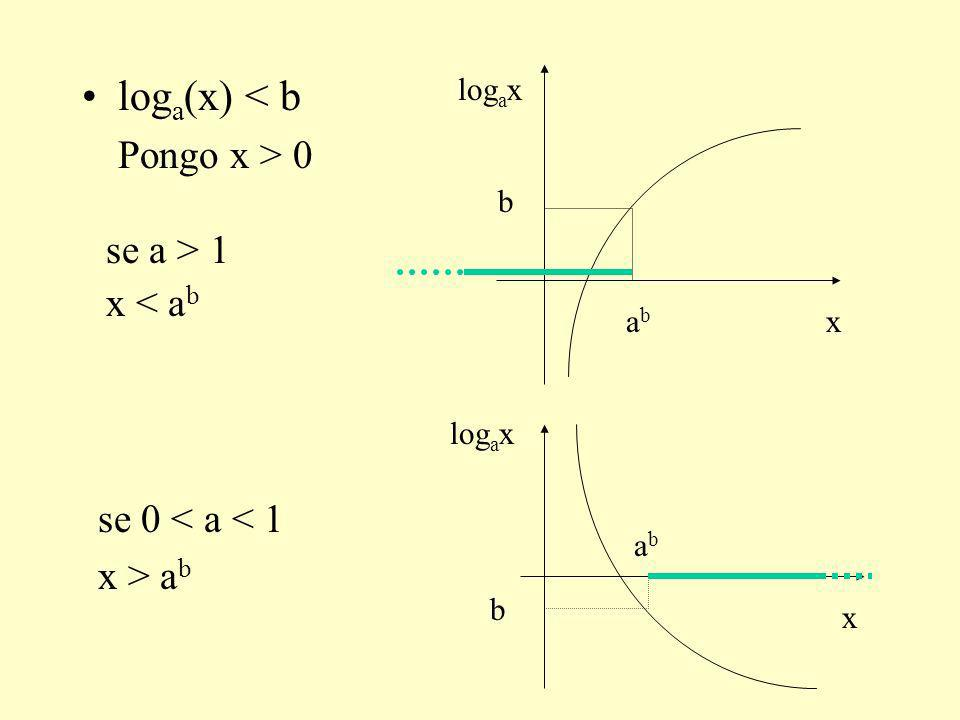 loga(x) < b Pongo x > 0 se a > 1 x < ab se 0 < a < 1