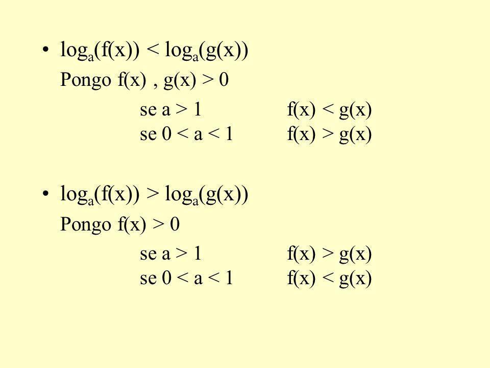 loga(f(x)) < loga(g(x))