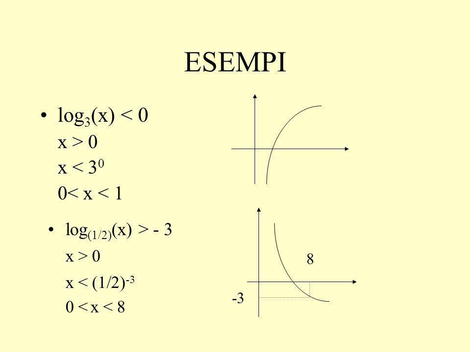 ESEMPI log3(x) < 0 x > 0 x < 30 0< x < 1