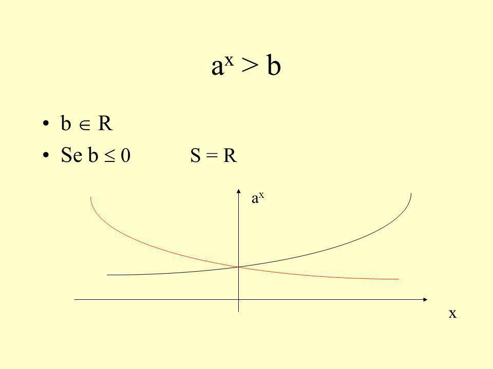 ax > b b  R Se b  0 S = R x ax