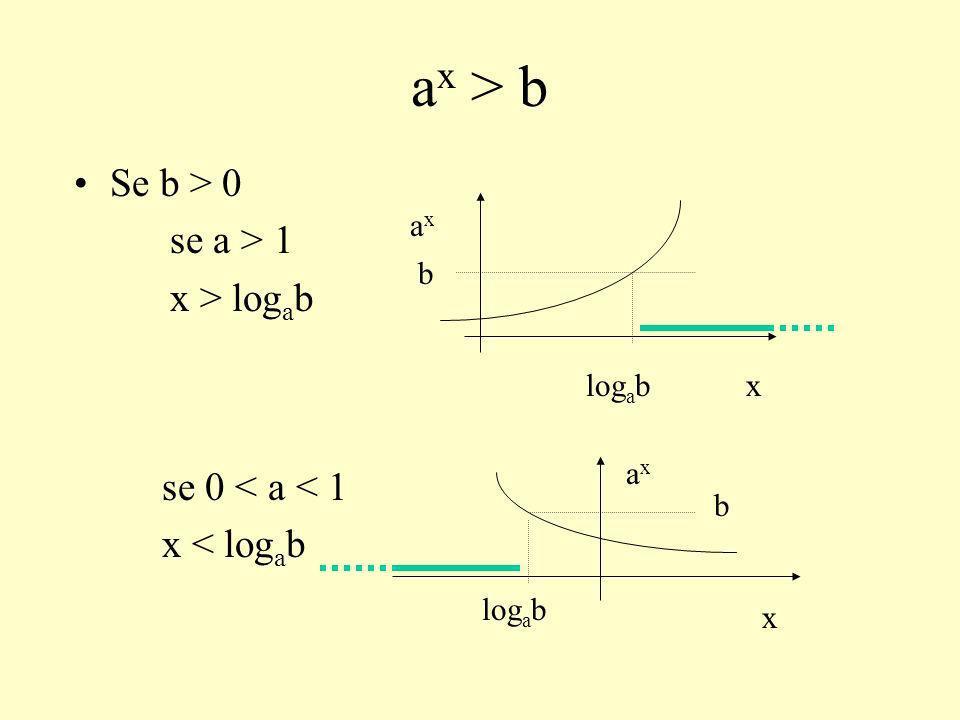 ax > b Se b > 0 se a > 1 x > logab se 0 < a < 1