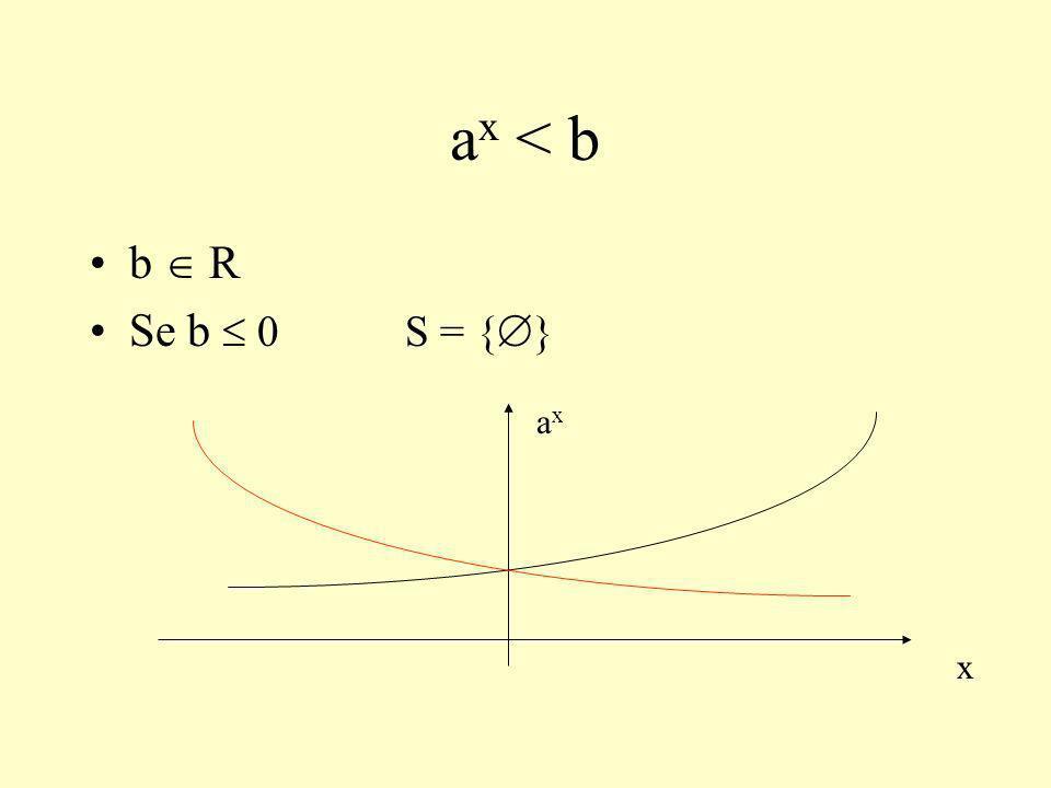 ax < b b  R Se b  0 S = {} x ax