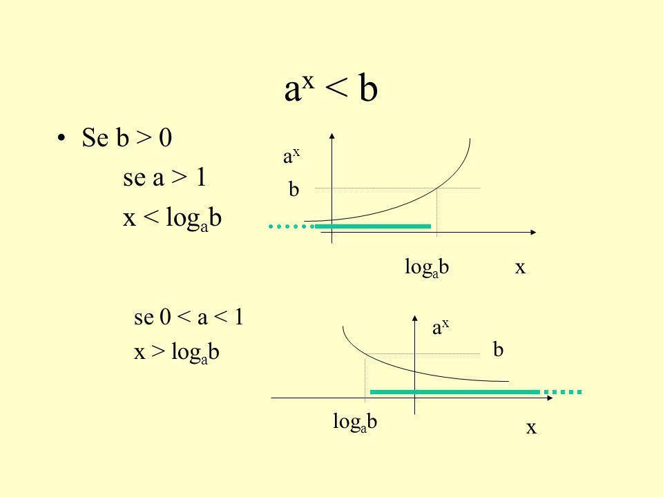 ax < b Se b > 0 se a > 1 x < logab se 0 < a < 1