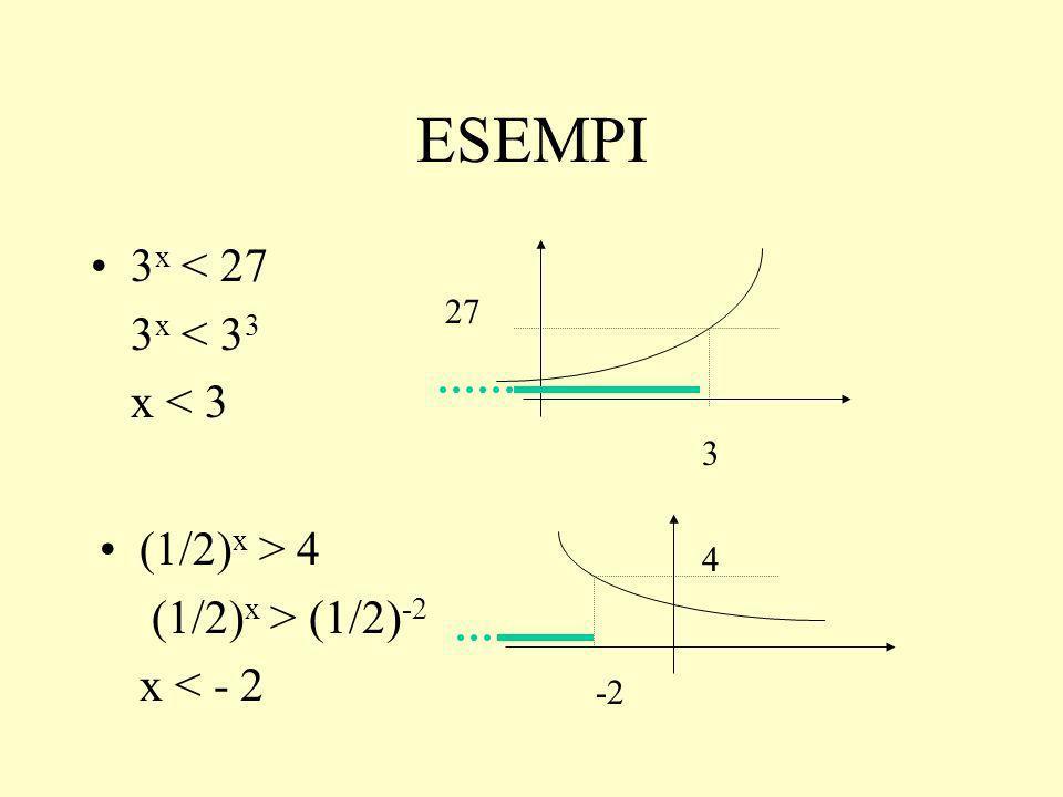 ESEMPI 3x < 27 3x < 33 x < 3 (1/2)x > 4