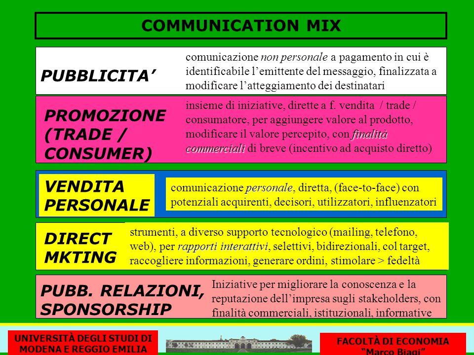 COMMUNICATION MIX PUBBLICITA' PROMOZIONE (TRADE / CONSUMER) VENDITA