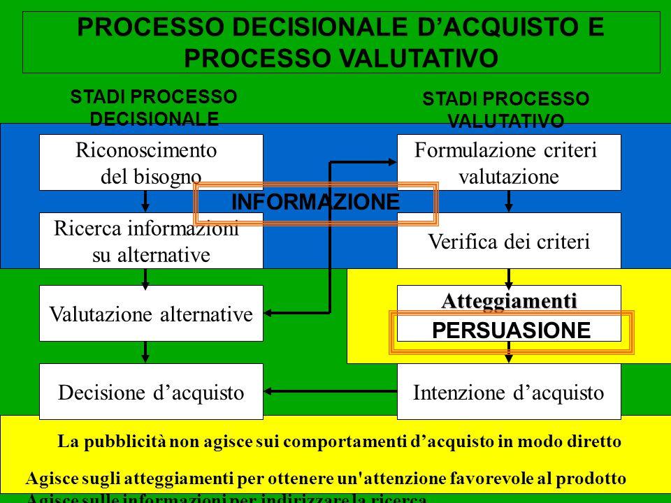 PROCESSO DECISIONALE D'ACQUISTO E PROCESSO VALUTATIVO
