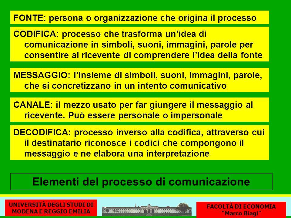 Elementi del processo di comunicazione