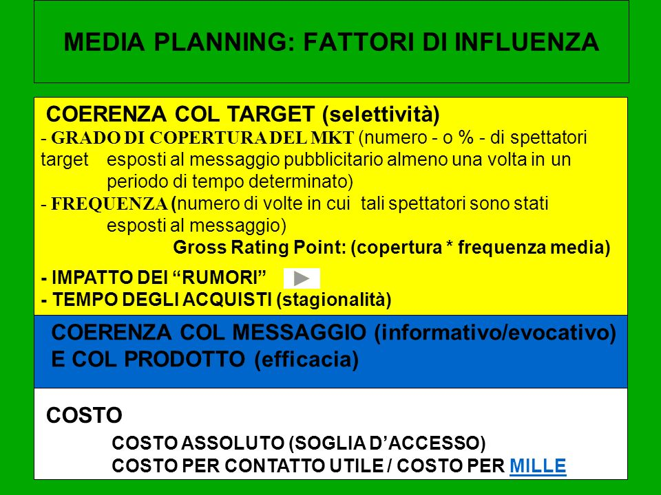 MEDIA PLANNING: FATTORI DI INFLUENZA