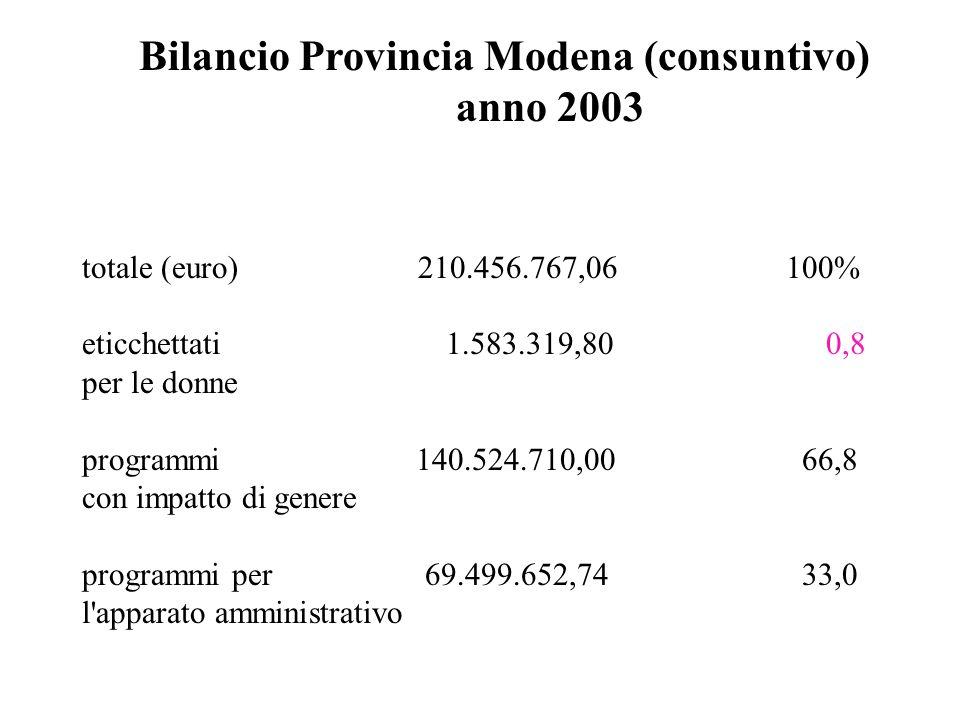 Bilancio Provincia Modena (consuntivo) anno 2003