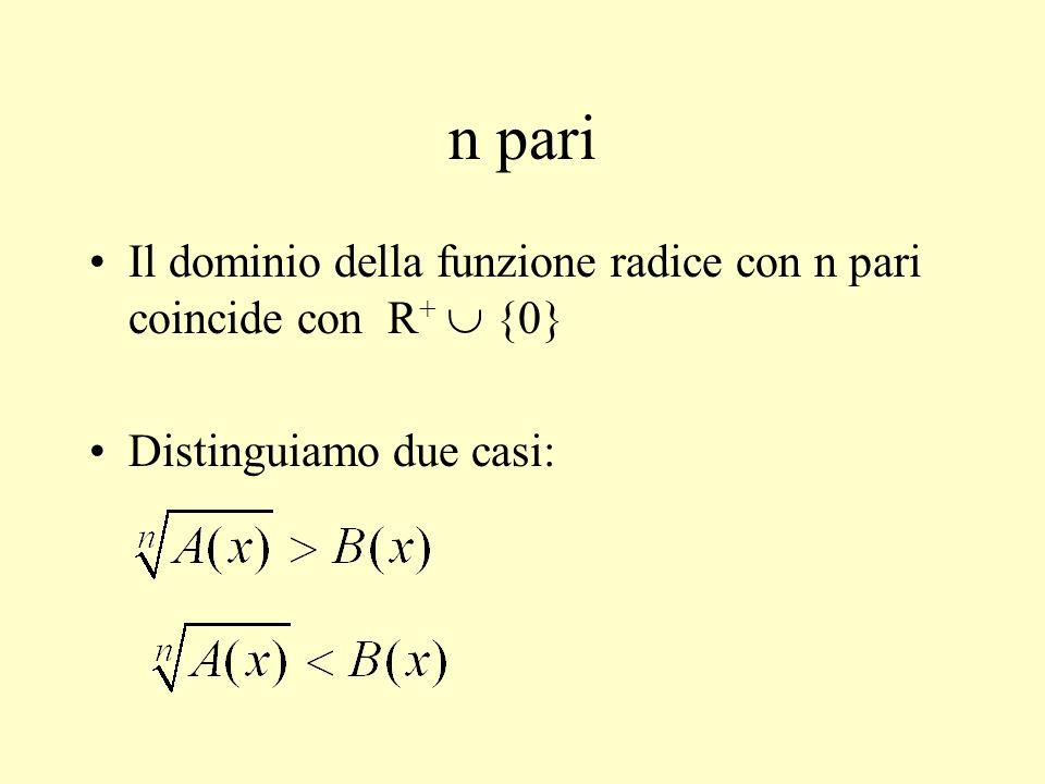 n pari Il dominio della funzione radice con n pari coincide con R+  {0} Distinguiamo due casi: