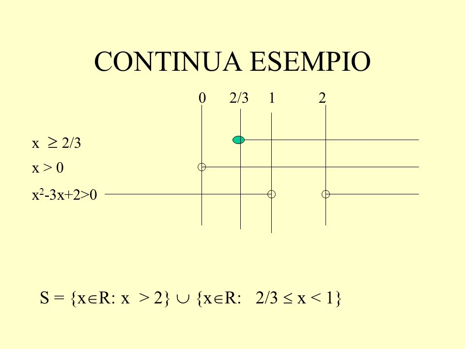 CONTINUA ESEMPIO S = {xR: x > 2}  {xR: 2/3  x < 1} 2