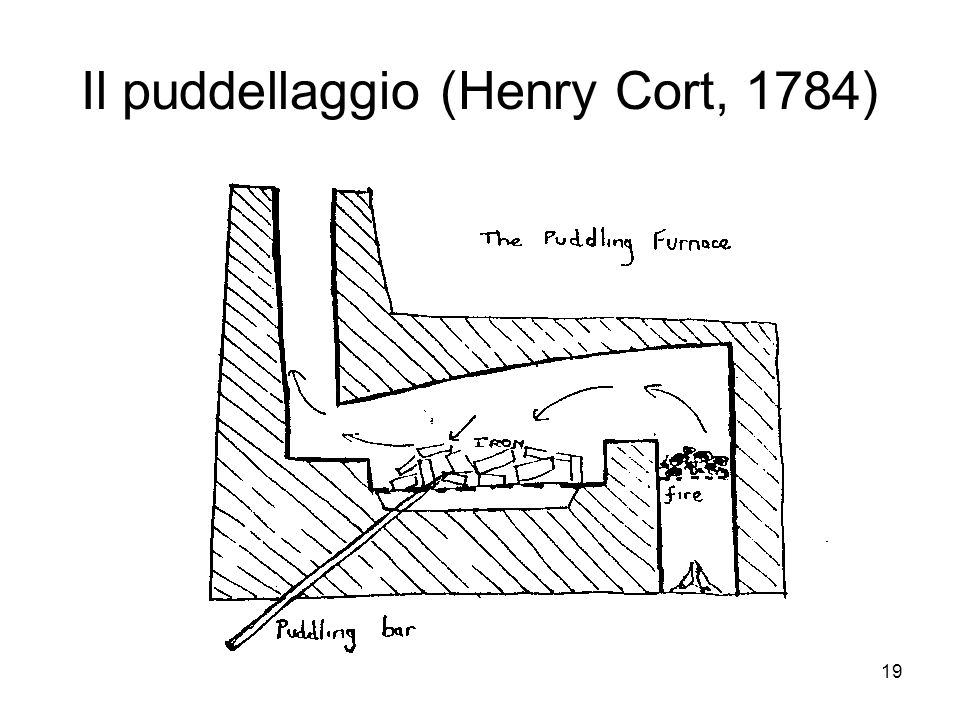 Il puddellaggio (Henry Cort, 1784)