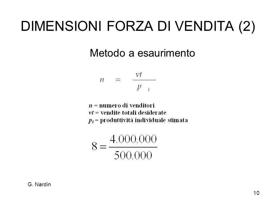 DIMENSIONI FORZA DI VENDITA (2)