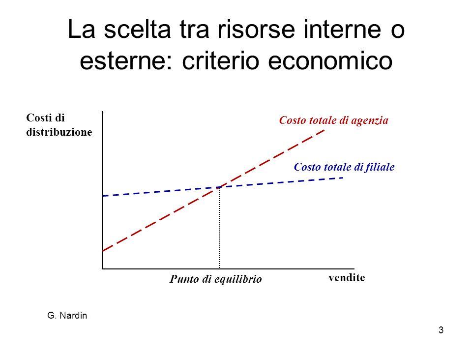 La scelta tra risorse interne o esterne: criterio economico