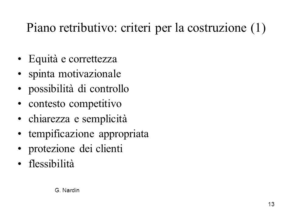 Piano retributivo: criteri per la costruzione (1)