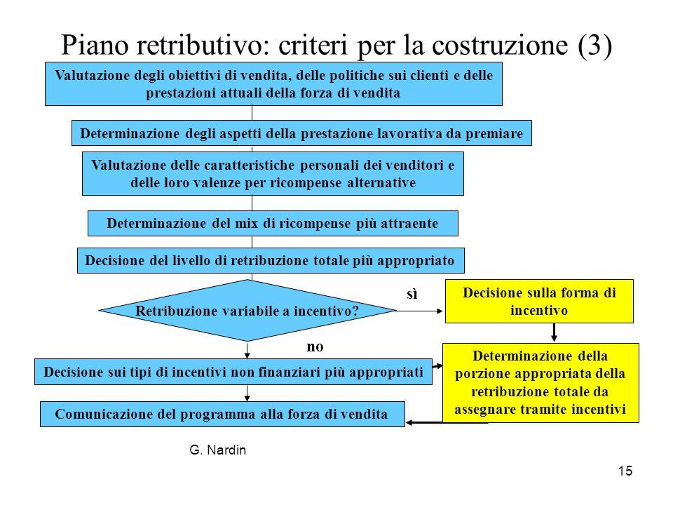 Piano retributivo: criteri per la costruzione (3)