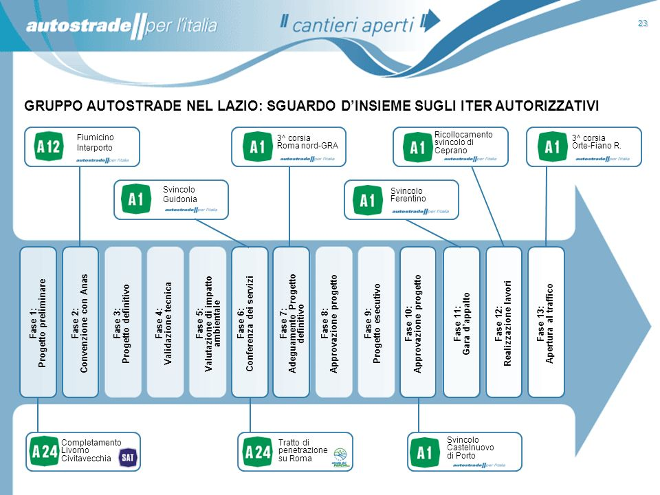 23 GRUPPO AUTOSTRADE NEL LAZIO: SGUARDO D'INSIEME SUGLI ITER AUTORIZZATIVI. Fiumicino. Interporto.