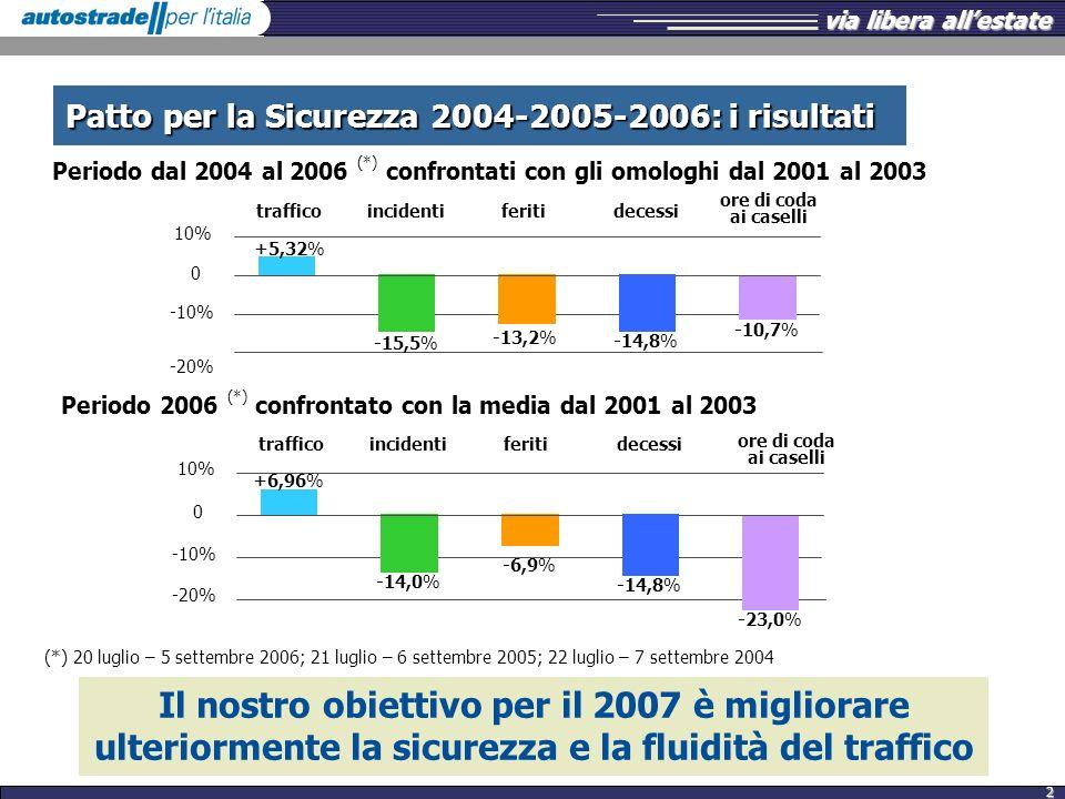 Patto per la Sicurezza 2004-2005-2006: i risultati