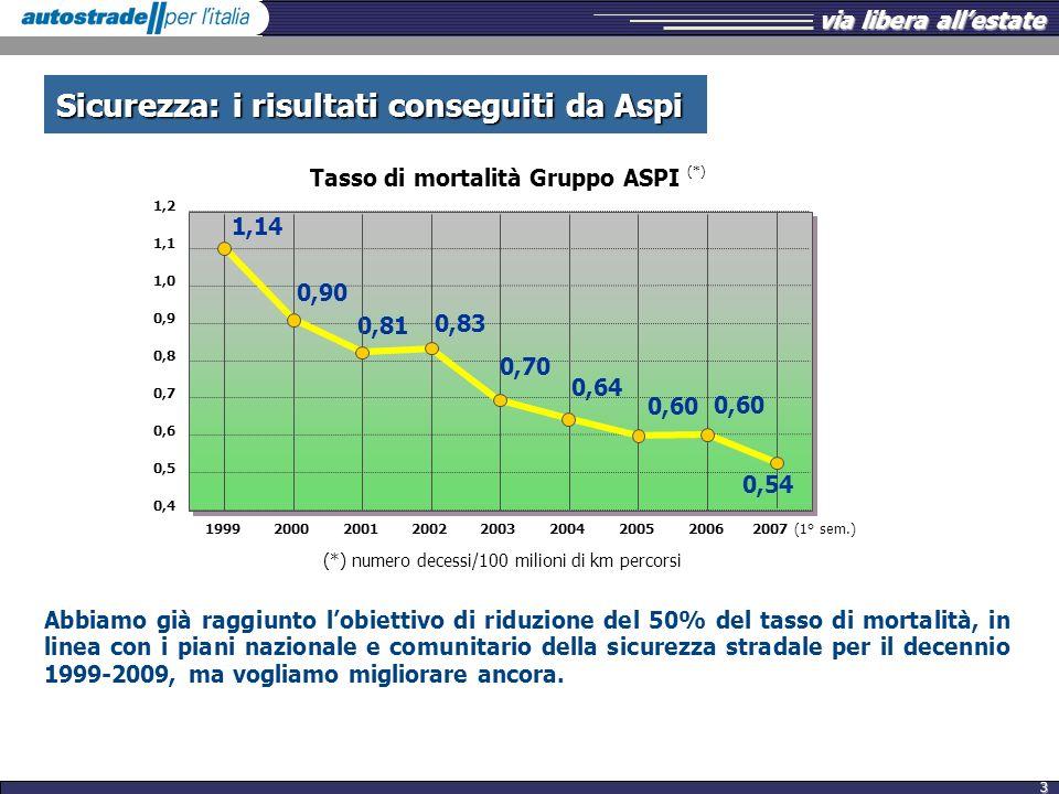 Tasso di mortalità Gruppo ASPI (*)