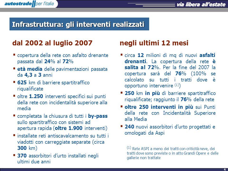 dal 2002 al luglio 2007 negli ultimi 12 mesi
