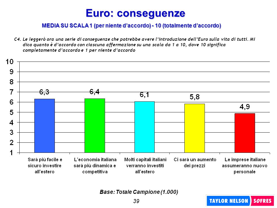 Euro: conseguenzeMEDIA SU SCALA 1 (per niente d'accordo) - 10 (totalmente d'accordo)