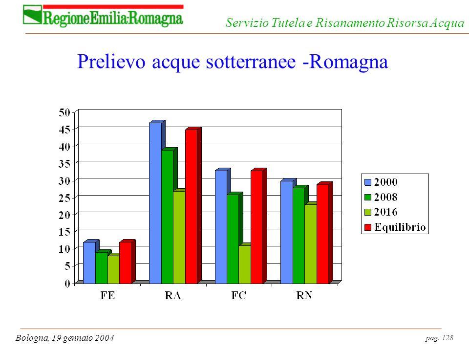Prelievo acque sotterranee -Romagna