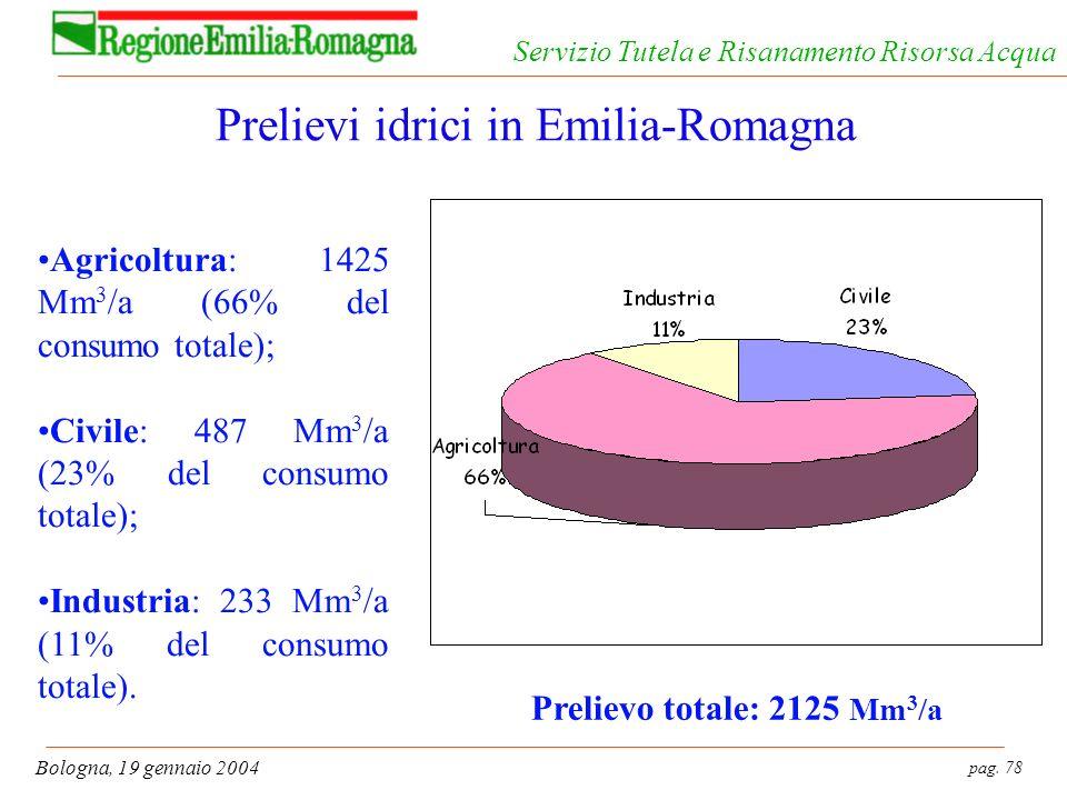 Prelievi idrici in Emilia-Romagna
