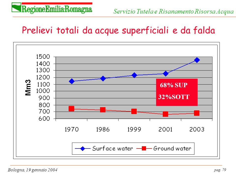 Prelievi totali da acque superficiali e da falda
