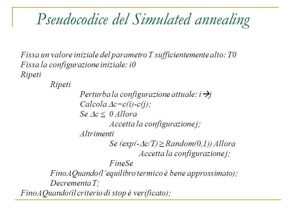 Pseudocodice del Simulated annealing