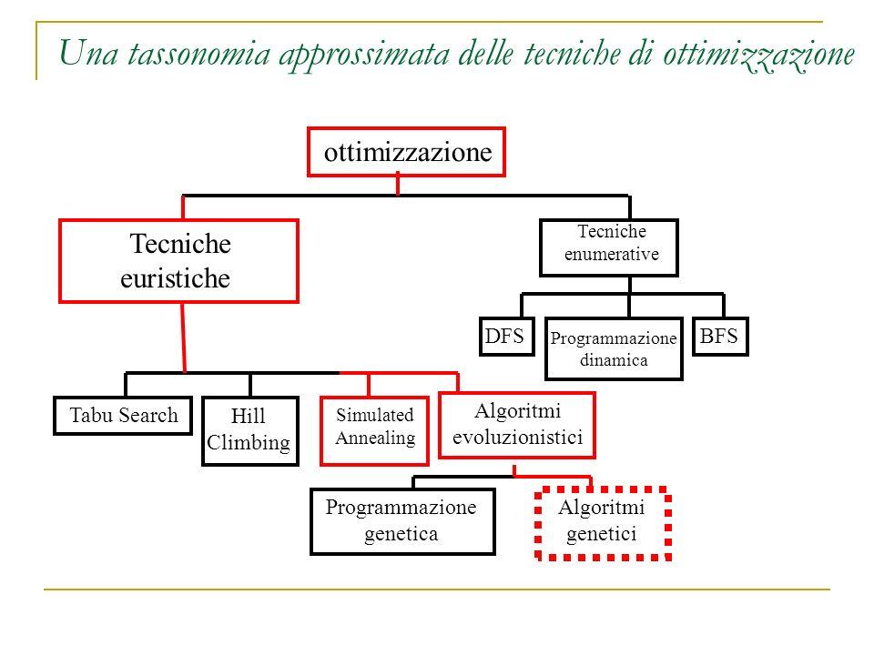 Una tassonomia approssimata delle tecniche di ottimizzazione