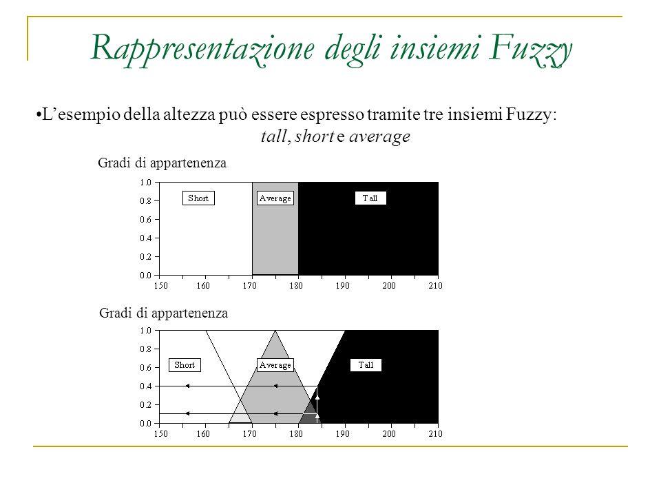 Rappresentazione degli insiemi Fuzzy