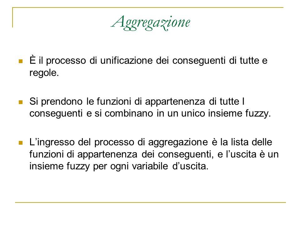 Aggregazione È il processo di unificazione dei conseguenti di tutte e regole.