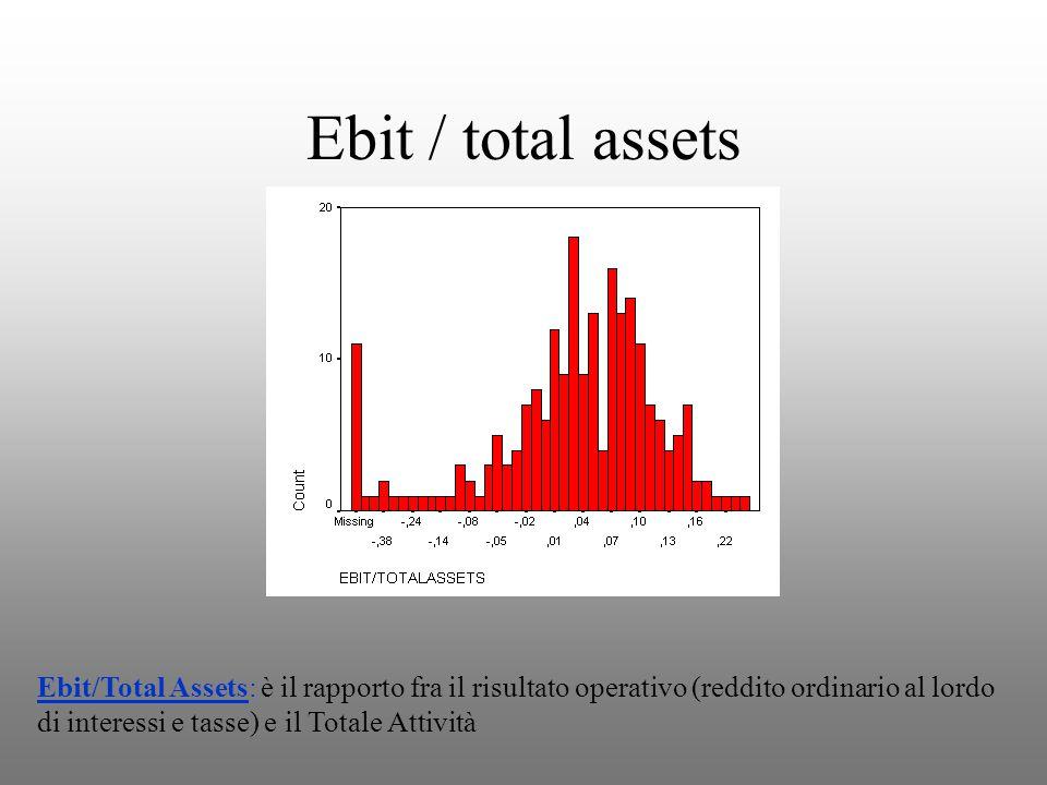Ebit / total assets