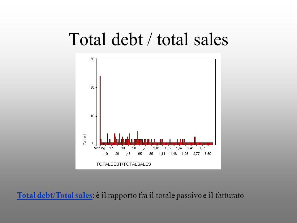 Total debt / total sales