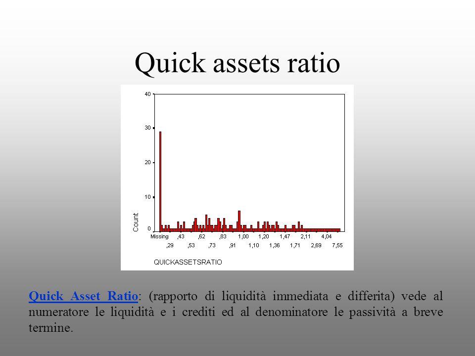 Quick assets ratio