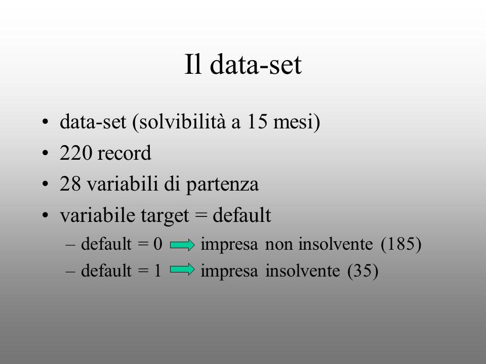 Il data-set data-set (solvibilità a 15 mesi) 220 record