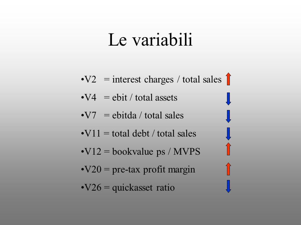 Le variabili V2 = interest charges / total sales