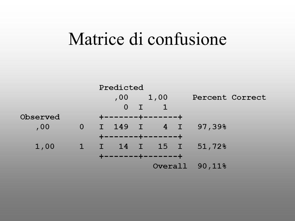 Matrice di confusione ,00 1,00 Percent Correct 0 I 1