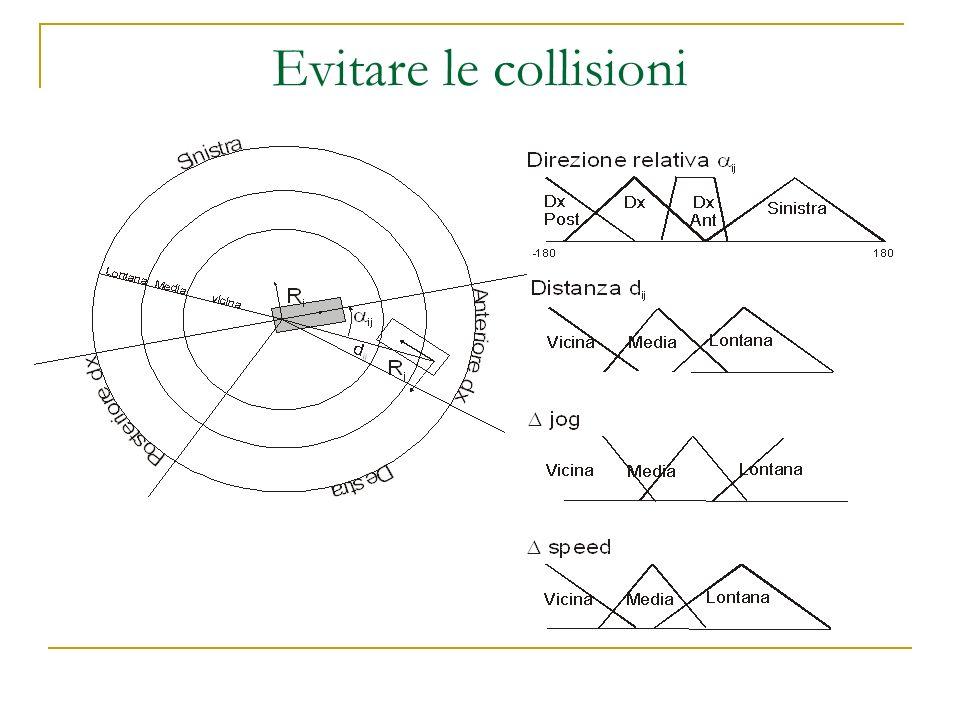 Evitare le collisioni