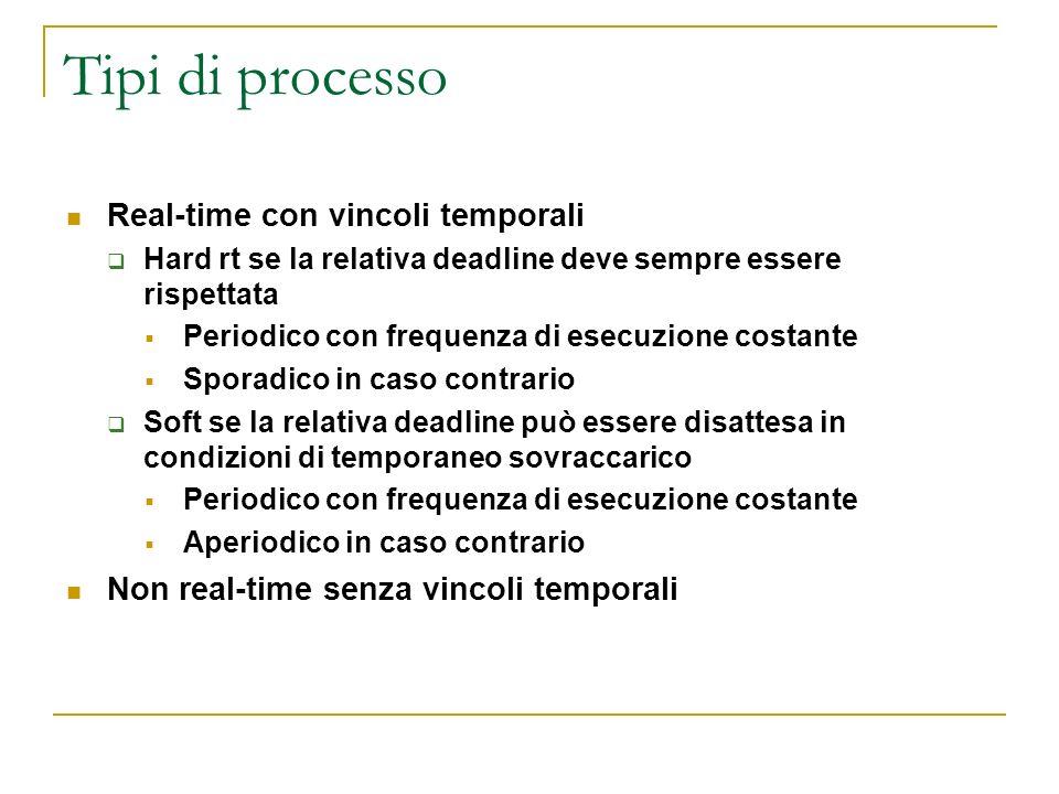 Tipi di processo Real-time con vincoli temporali