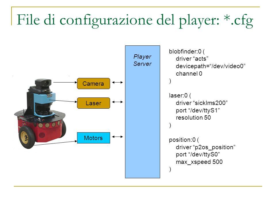 File di configurazione del player: *.cfg