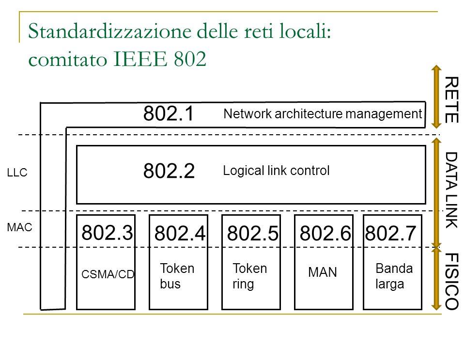Standardizzazione delle reti locali: comitato IEEE 802