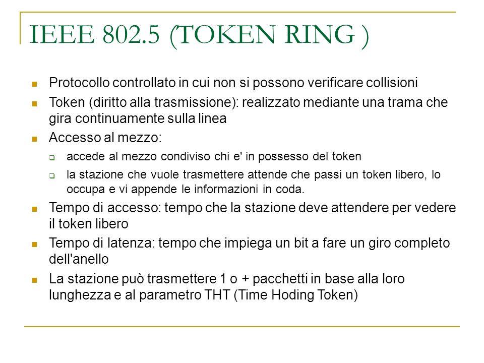 IEEE 802.5 (TOKEN RING ) Protocollo controllato in cui non si possono verificare collisioni.
