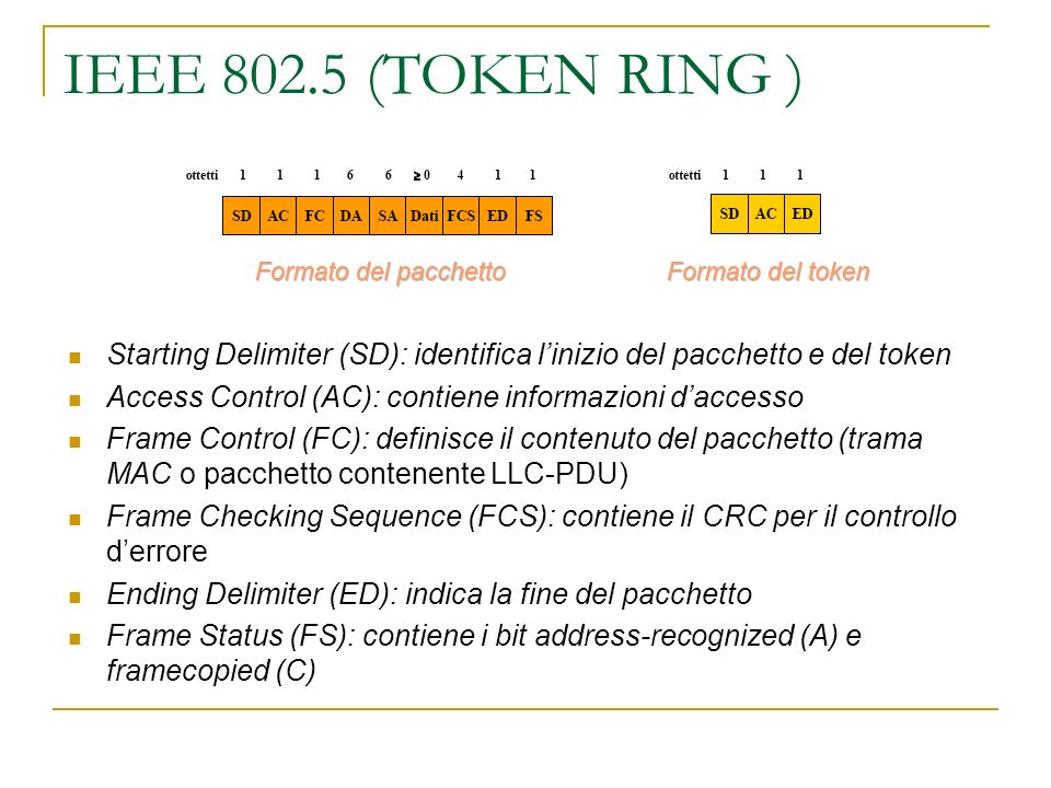 IEEE 802.5 (TOKEN RING ) Starting Delimiter (SD): identifica l'inizio del pacchetto e del token.