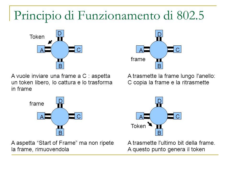Principio di Funzionamento di 802.5