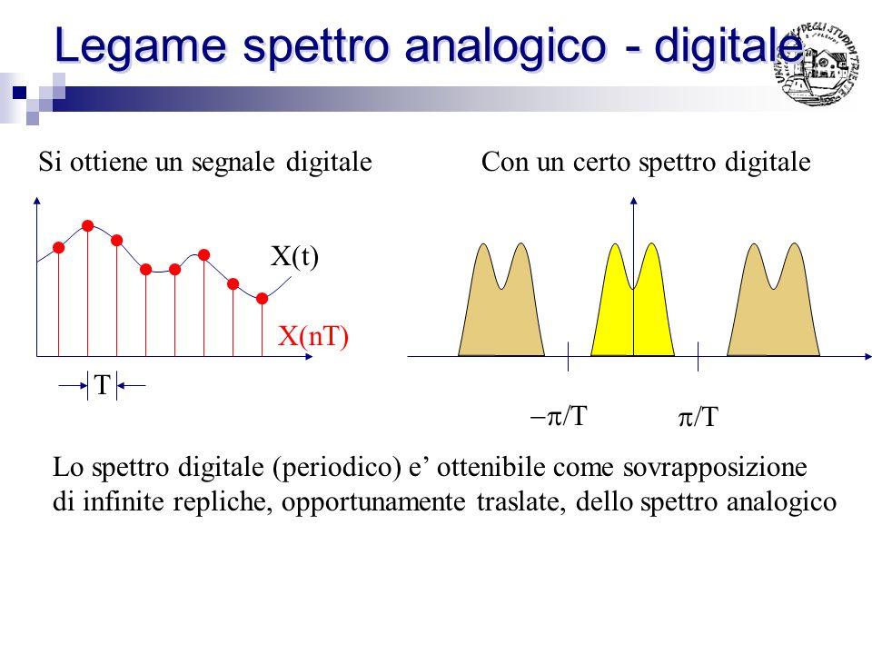 Legame spettro analogico - digitale