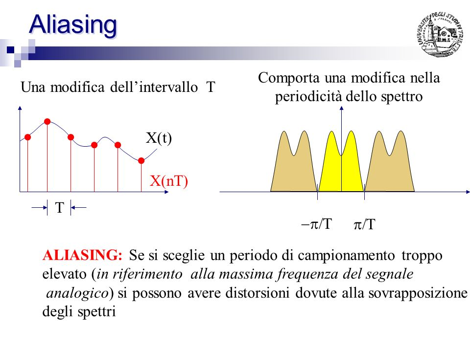 Aliasing Comporta una modifica nella periodicità dello spettro