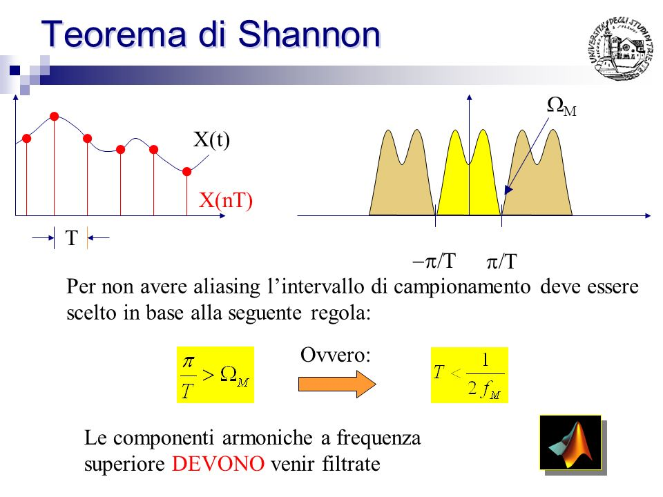 Teorema di Shannon WM X(t) T -p/T p/T X(nT)