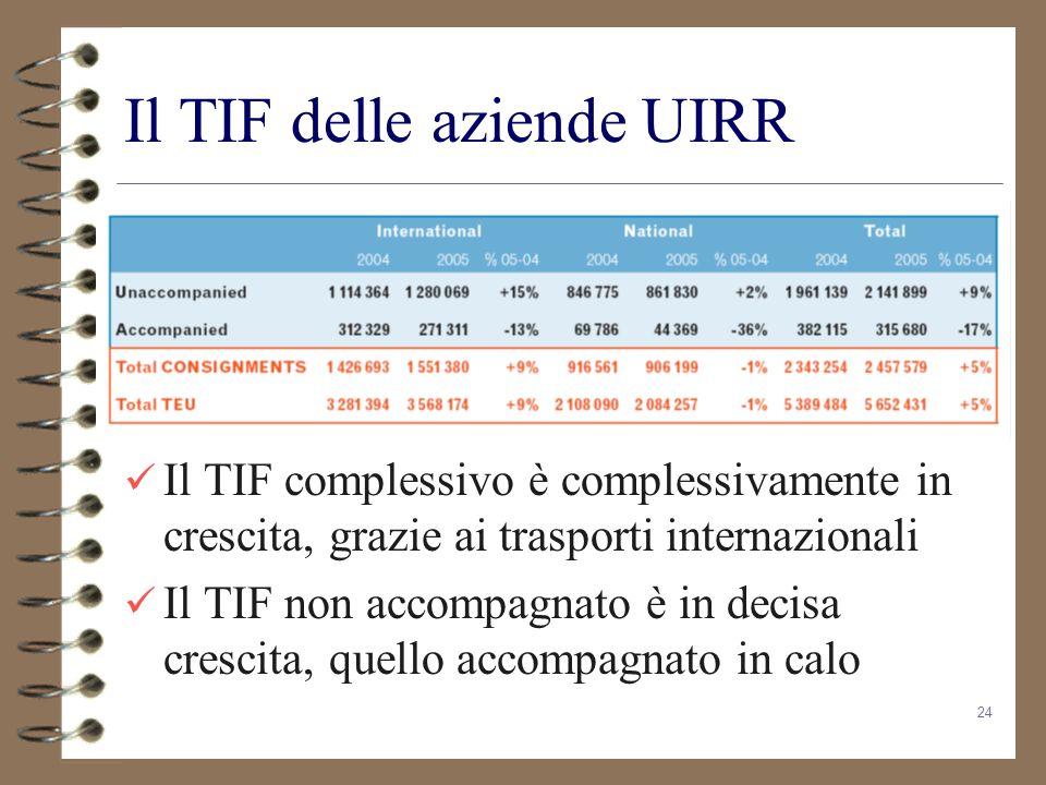 Il TIF delle aziende UIRR