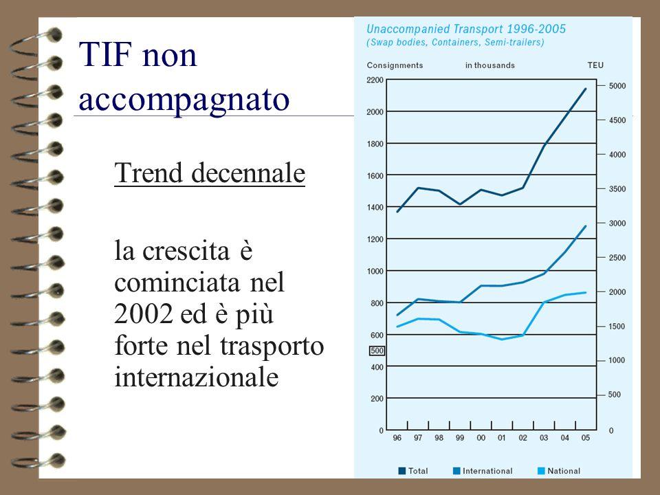 TIF non accompagnato Trend decennale